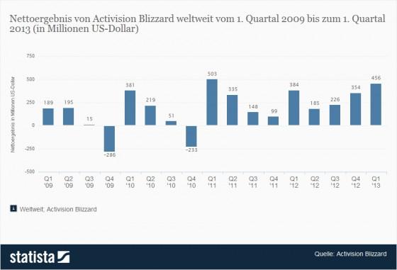 1-184108_gewinn-von-activision-blizzard-seit-2009-nach-quartalen